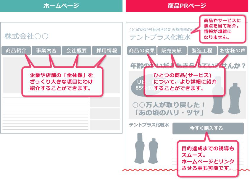 「ホームページ」は各ページに情報があり、企業や店舗の全体像をひとまとめに紹介できます。「商品PRページ」はその他ページが無いため情報が煩雑になりません。アピールしたい商品やサービスをより詳細に紹介することができます。目的達成(コンバージョン)までの誘導もスムーズ。ホームページとリンクさせる事も可能です。